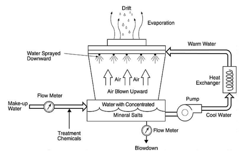 hệ thống làm mát máy ép nhựa