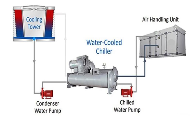 máy làm lạnh nước chiller giá rẻ